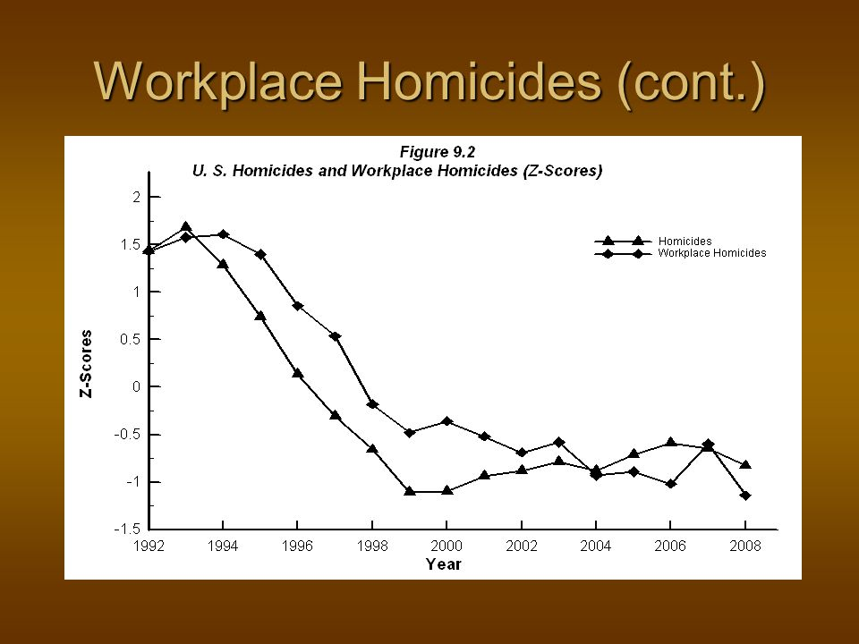 Workplace Homicides (cont.)