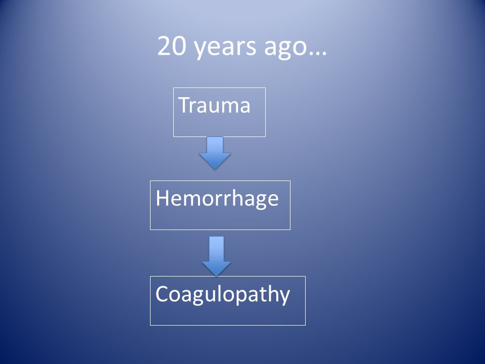 20 years ago… Trauma Hemorrhage Coagulopathy