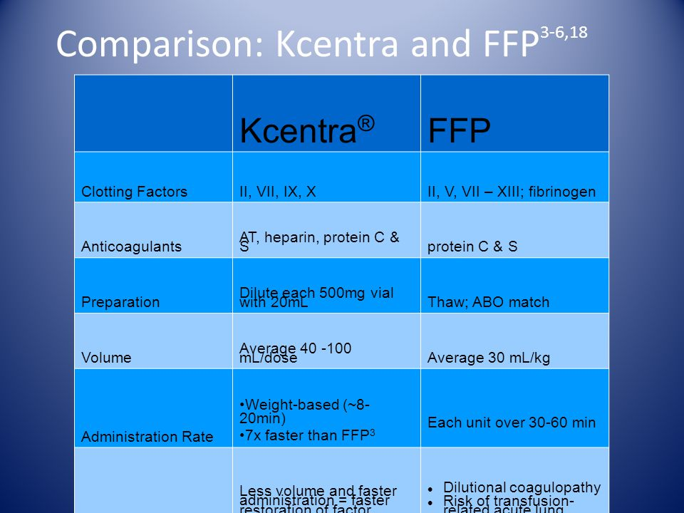 Comparison: Kcentra and FFP 3-6,18 Kcentra ® FFP Clotting Factors II, VII, IX, XII, V, VII – XIII; fibrinogen Anticoagulants AT, heparin, protein C & Sprotein C & S Preparation Dilute each 500mg vial with 20mLThaw; ABO match Volume Average 40 -100 mL/doseAverage 30 mL/kg Administration Rate Weight-based (~8- 20min) 7x faster than FFP 3 Each unit over 30-60 min Considerations Less volume and faster administration = faster restoration of factor levels 3 Dilutional coagulopathy Risk of transfusion- related acute lung injury