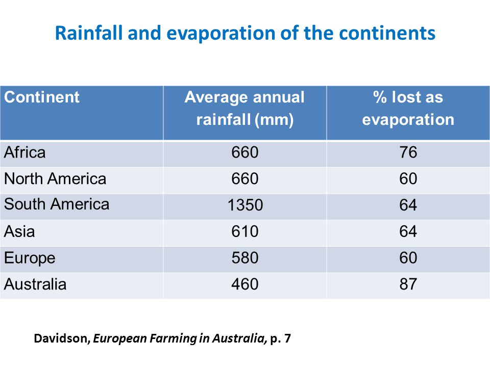 Rainfall and evaporation of the continents Continent Average annual rainfall (mm) % lost as evaporation Africa66076 North America66060 South America 1