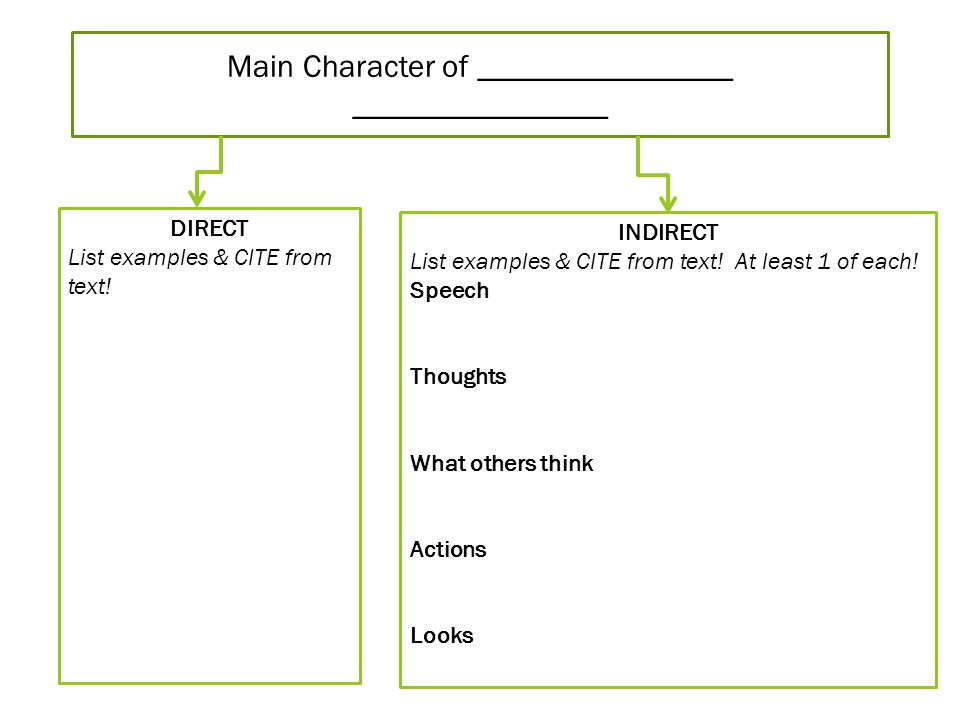 Main Character of ________________ ________________ DIRECT List examples & CITE from text.