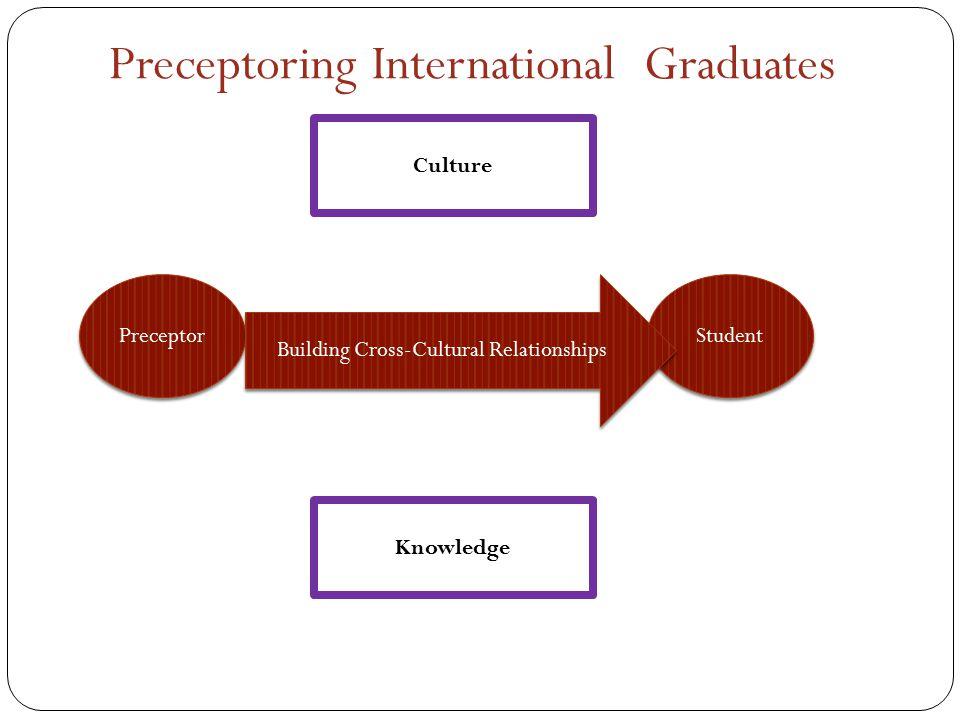 Preceptoring International Graduates Culture Knowledge Preceptor Student Building Cross-Cultural Relationships