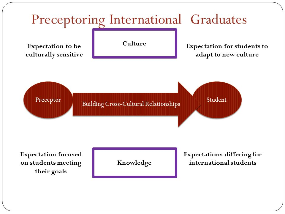 Preceptoring International Graduates Culture Expectation to be culturally sensitive Expectation for students to adapt to new culture Expectation focused on students meeting their goals Expectations differing for international students Knowledge Preceptor Student Building Cross-Cultural Relationships