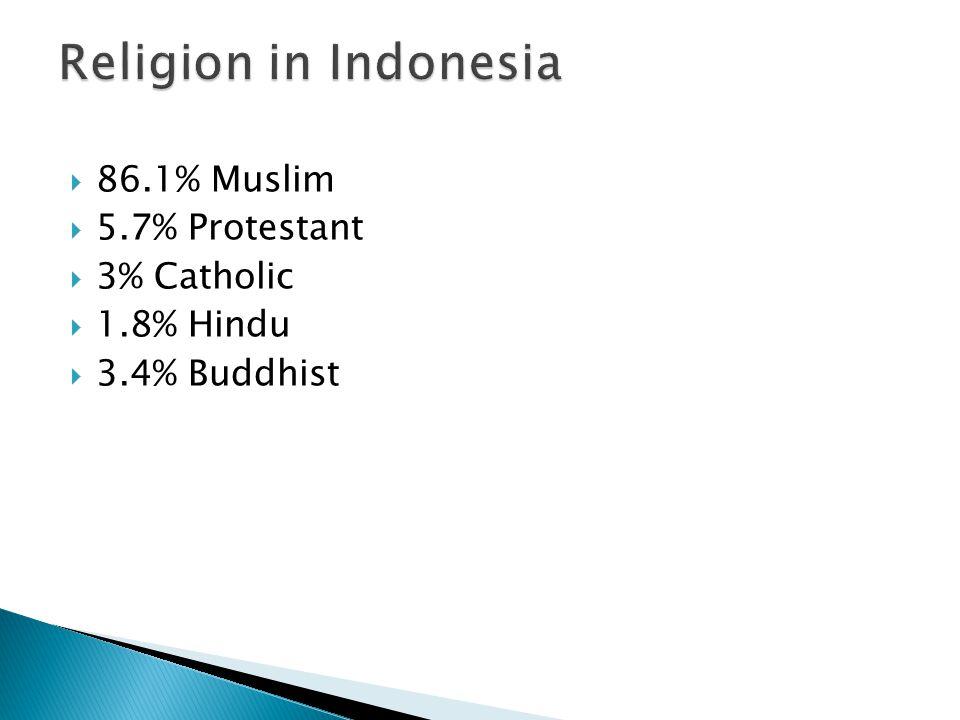 86.1% Muslim  5.7% Protestant  3% Catholic  1.8% Hindu  3.4% Buddhist
