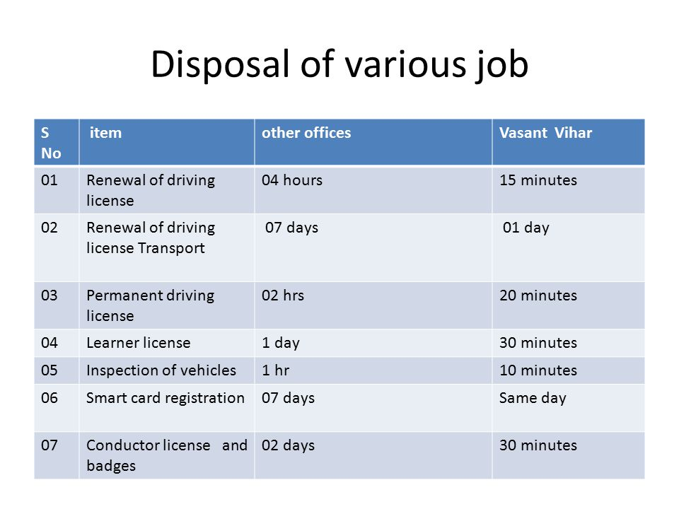 Disposal of various job S No itemother officesVasant Vihar 01Renewal of driving license 04 hours15 minutes 02Renewal of driving license Transport 07 days 01 day 03Permanent driving license 02 hrs20 minutes 04Learner license1 day30 minutes 05Inspection of vehicles1 hr10 minutes 06Smart card registration07 daysSame day 07Conductor license and badges 02 days30 minutes