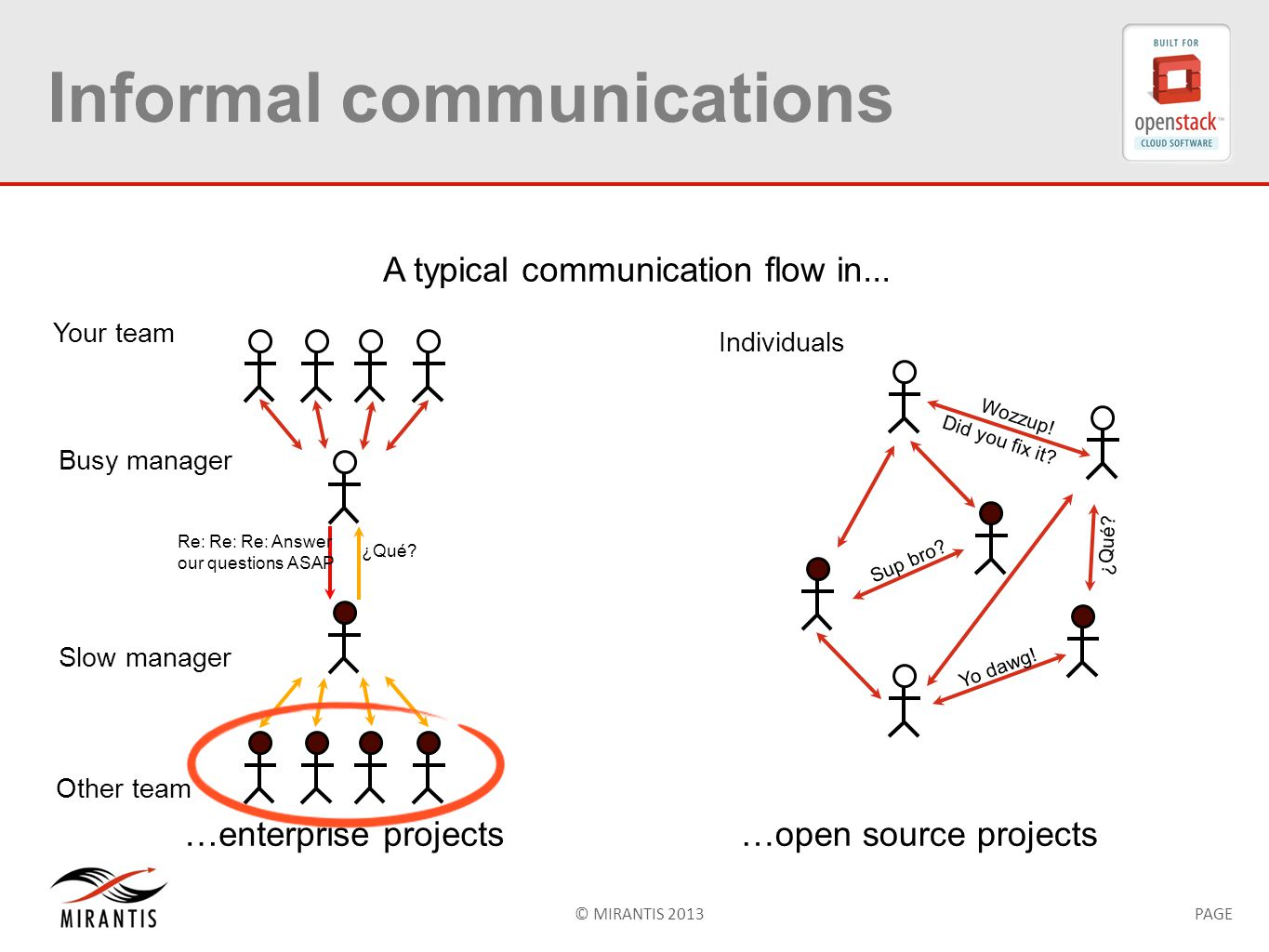 © MIRANTIS 2013PAGE Informal communications …enterprise projects…open source projects A typical communication flow in...