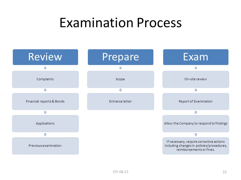 Examination Process Review ComplaintsFinancial reports & BondsApplicationsPrevious examination Prepare ScopeEntrance letter Exam On-site reviewReport of ExaminationAllow the Company to respond to findings If necessary, require corrective actions including changes in policies/procedures, reimbursements or fines.