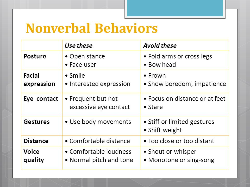 Nonverbal Behaviors Use theseAvoid these Posture Open stance Face user Fold arms or cross legs Bow head Facial expression Smile Interested expression