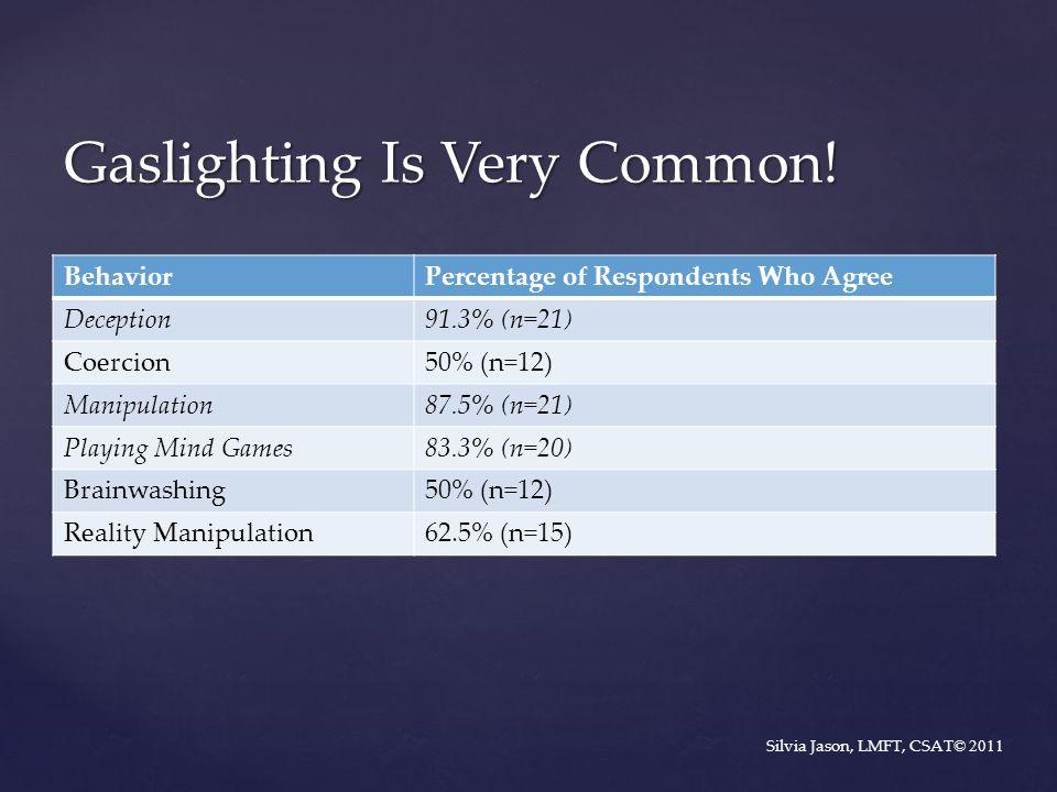 BehaviorPercentage of Respondents Who Agree Deception91.3% (n=21) Coercion50% (n=12) Manipulation87.5% (n=21) Playing Mind Games83.3% (n=20) Brainwashing50% (n=12) Reality Manipulation62.5% (n=15) Gaslighting Is Very Common.