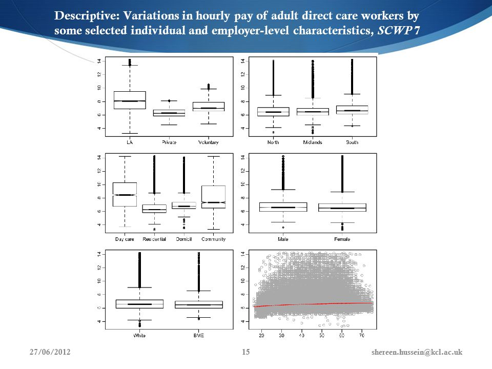 Descriptive: Variations in hourly pay of adult direct care workers by some selected individual and employer-level characteristics, SCWP 7 27/06/2012shereen.hussein@kcl.ac.uk15