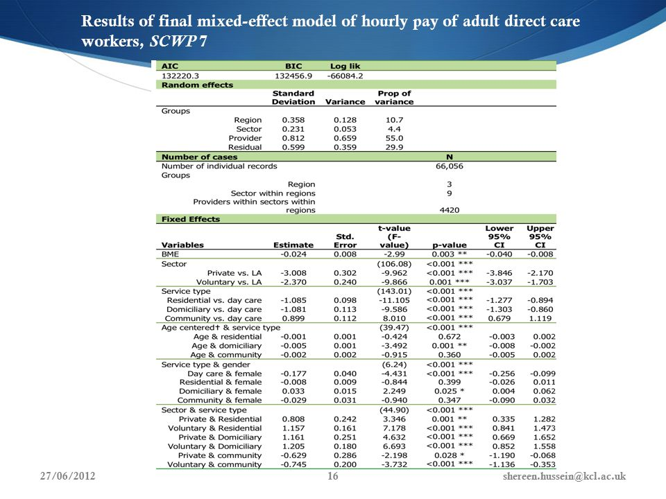 Results of final mixed-effect model of hourly pay of adult direct care workers, SCWP 7 27/06/2012shereen.hussein@kcl.ac.uk16