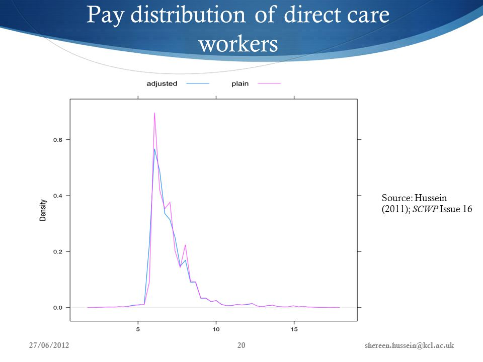 Pay distribution of direct care workers Source: Hussein (2011); SCWP Issue 16 27/06/2012shereen.hussein@kcl.ac.uk20