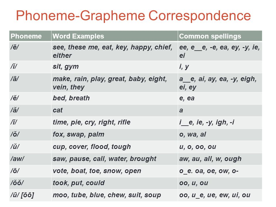 Phoneme-Grapheme Correspondence PhonemeWord ExamplesCommon spellings /y/ /ū/use, few, cuteu, ew, u_e /oi/boil, boyoi, oy /ow/ out, cowou, ow /er/her, fur, sirer, ur, ir /ar/cartar /or/sportor