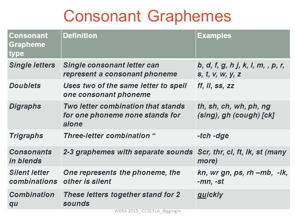 Vowel Graphemes Consonant Grapheme type DefinitionExamples Single lettersSingle vowel letter can represent a vowel phoneme cap, hit, gem, clod, muss, me, no, music Vowel teams2-3-4 letters stand for a vowelhead, hook, boat, sigh, weigh, toil, bout Vowel-r combination s A vowel followed by r, works in combination with /r/ to make a unique vowel car, sport, her, burn, first Vowel- consonant-e (Vce) The vowel-consonant-silent e pattern is a common spelling for a long sound gate, eve rude, hope, five WERA 2013_ CCSS ELA_diggingin