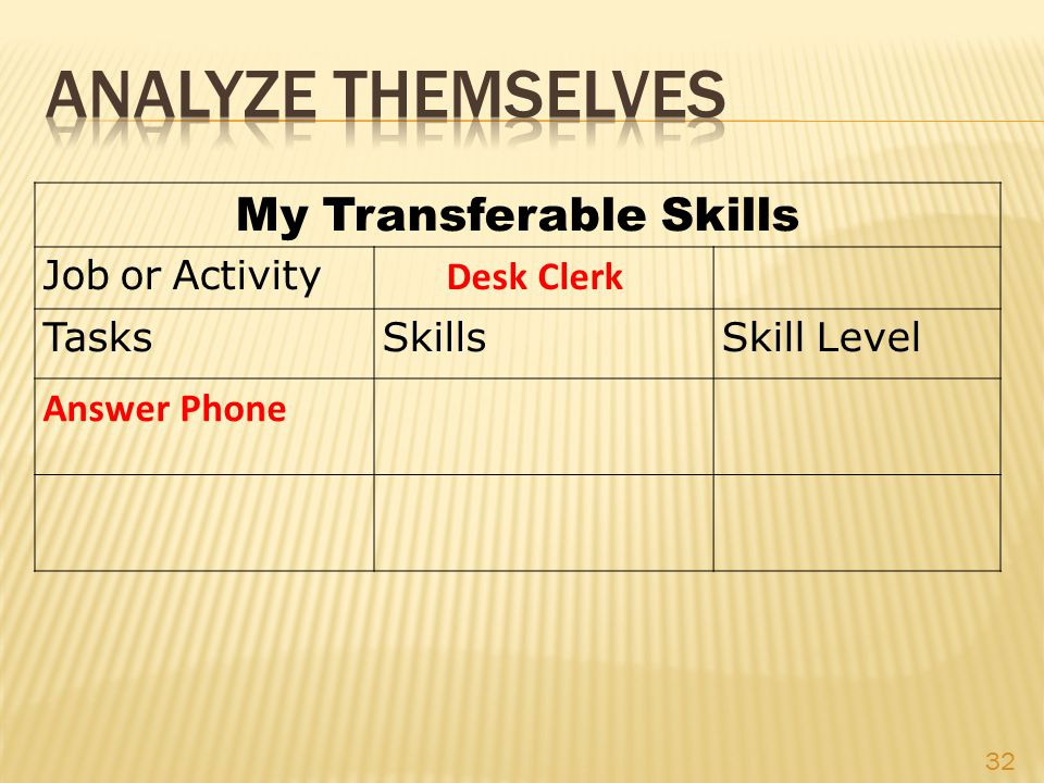 My Transferable Skills Job or Activity Desk Clerk Tasks SkillsSkill Level Answer Phone 32