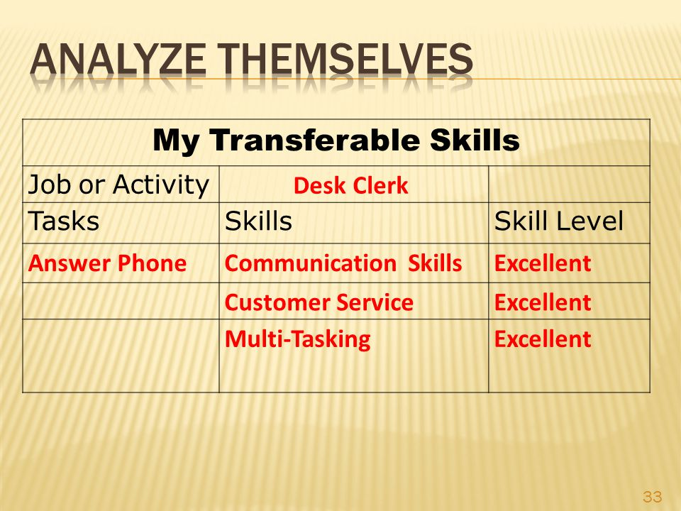 My Transferable Skills Job or Activity Desk Clerk Tasks SkillsSkill Level Answer Phone Communication Skills Excellent Customer Service Excellent Multi-TaskingExcellent 33