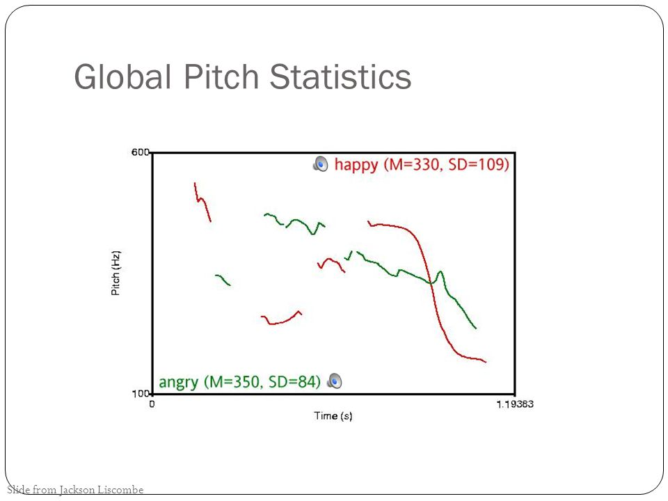 Global Pitch Statistics Slide from Jackson Liscombe