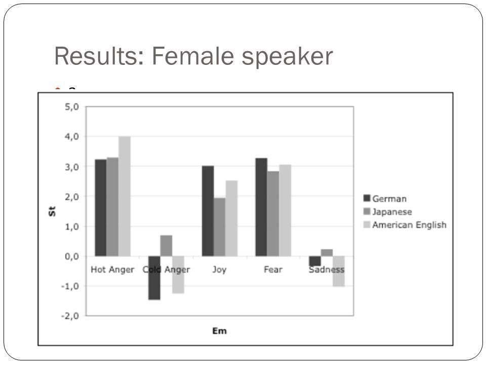 Results: Male speaker a