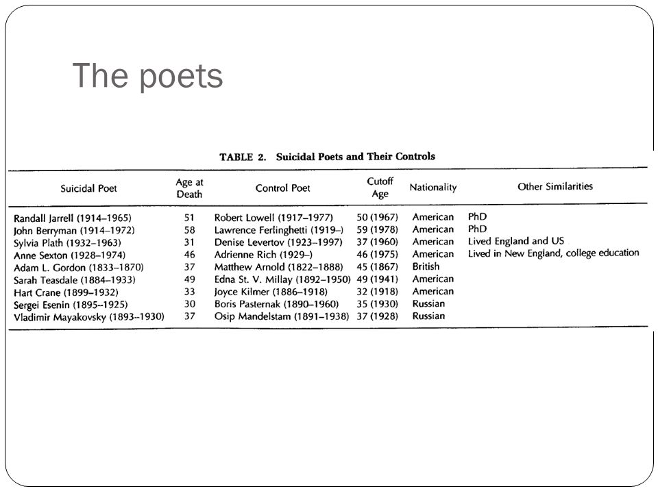 Methods 156 poems from 9 poets who committed suicide published, well-known in English have written within 1 year of commmiting suicide Control poets matched for nationality, education, sex, era.
