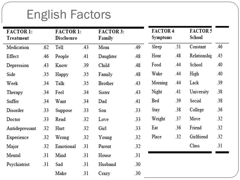 Study 2 From depression forums: 404 English posts 404 Spanish posts Create a term by document matrix of content words 200 most frequent content words Do a factor analysis dimensionality reduction in term-document matrix Used 5 factors