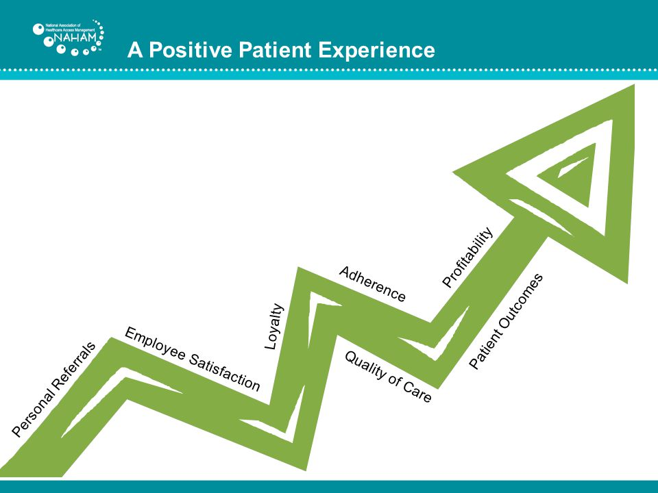 Patient Outcomes Quality of Care Adherence Loyalty Personal Referrals Employee Satisfaction Profitability A Positive Patient Experience