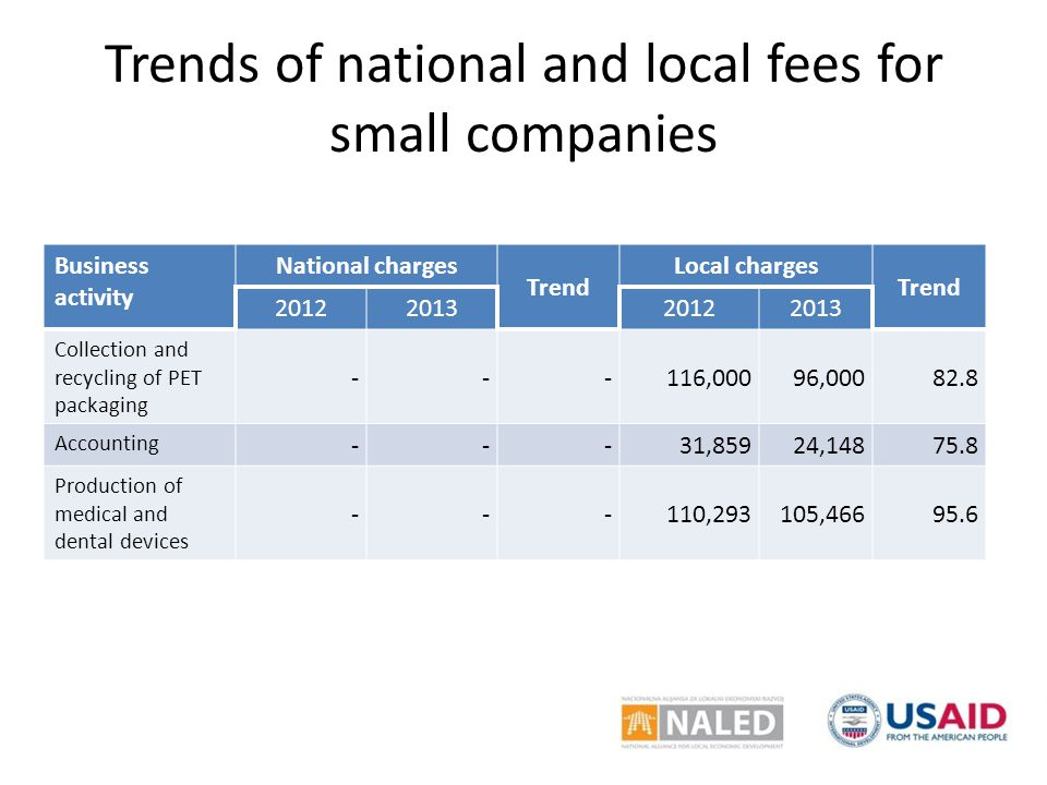 Trends of national and local fees for small companies Business activity National charges Trend Local charges Trend 2012201320122013 Collection and recycling of PET packaging ---116,00096,00082.8 Accounting ---31,85924,14875.8 Production of medical and dental devices ---110,293105,46695.6