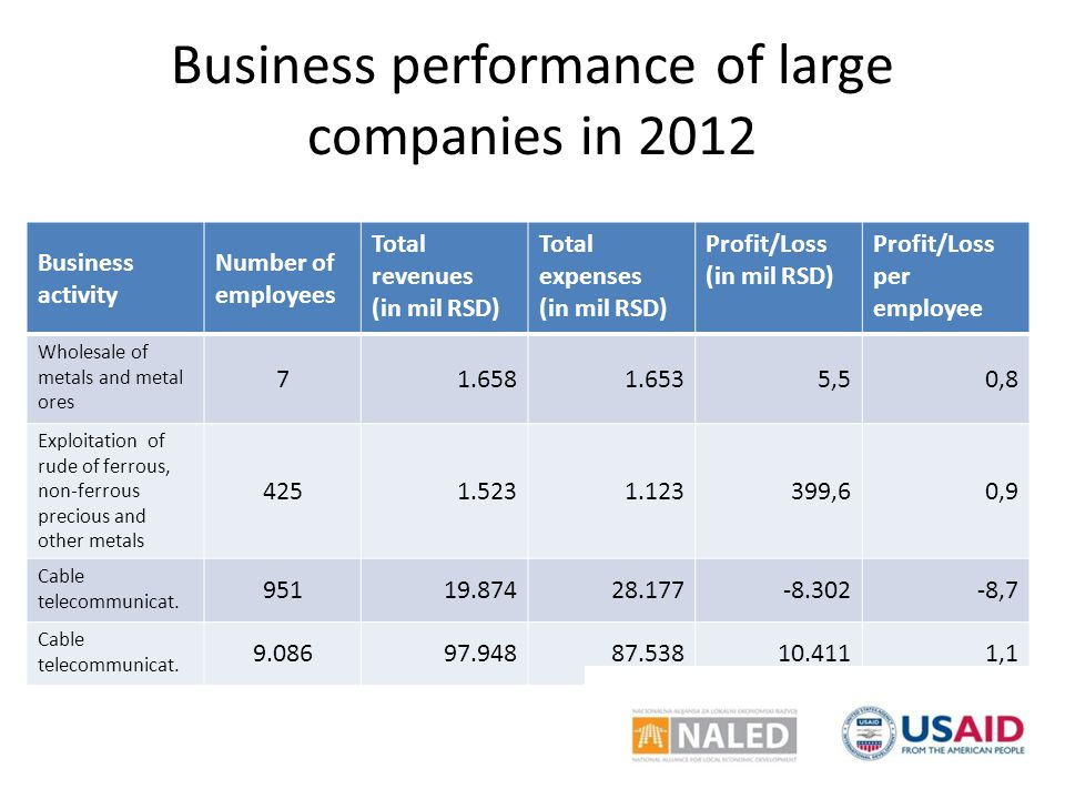 Business performance of large companies in 2012 Business activity Number of employees Total revenues (in mil RSD) Total expenses (in mil RSD) Profit/Loss (in mil RSD) Profit/Loss per employee Wholesale of metals and metal ores 71.6581.6535,50,8 Exploitation of rude of ferrous, non-ferrous precious and other metals 4251.5231.123399,60,9 Cable telecommunicat.