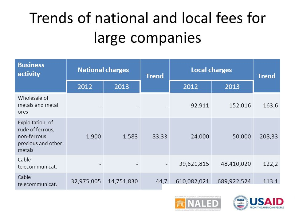 Trends of national and local fees for large companies Business activity National charges Trend Local charges Trend 2012201320122013 Wholesale of metals and metal ores ---92.911152.016163,6 Exploitation of rude of ferrous, non-ferrous precious and other metals 1.9001.58383,3324.00050.000208,33 Cable telecommunicat.