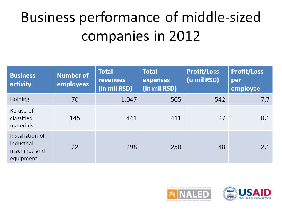 Business performance of middle-sized companies in 2012 Business activity Number of employees Total revenues (in mil RSD) Total expenses (in mil RSD) P