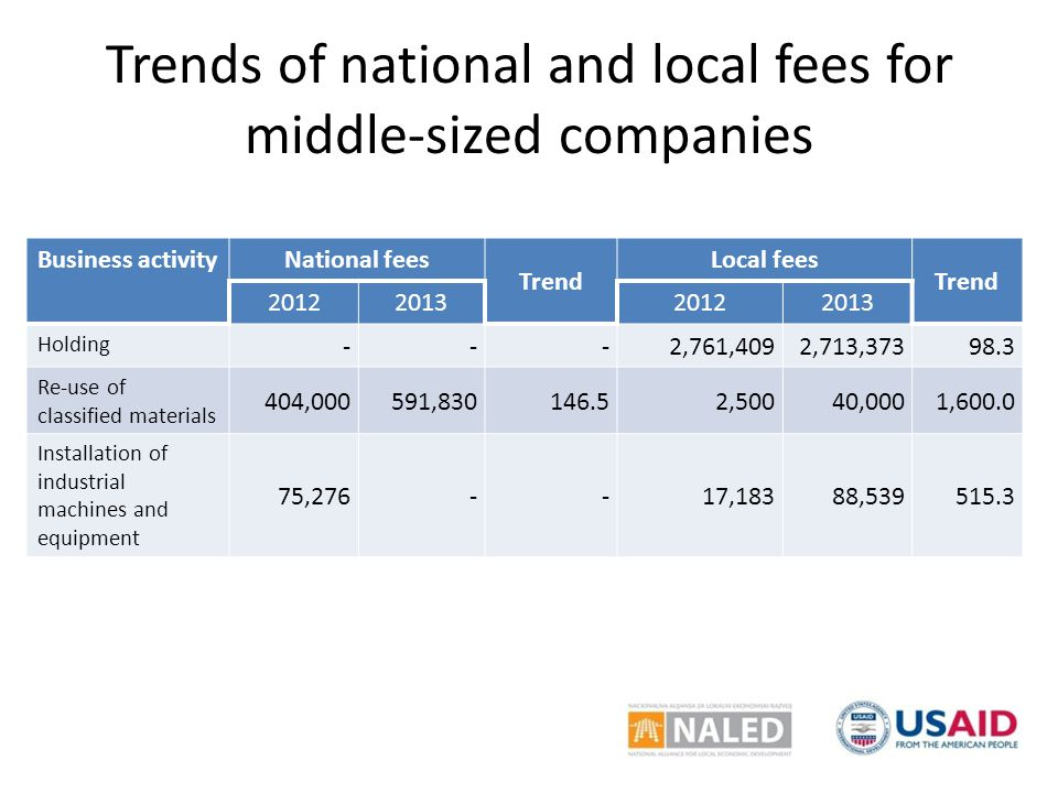 Trends of national and local fees for middle-sized companies Business activity National fees Trend Local fees Trend 2012201320122013 Holding ---2,761,4092,713,37398.3 Re-use of classified materials 404,000591,830146.52,50040,0001,600.0 Installation of industrial machines and equipment 75,276--17,18388,539515.3