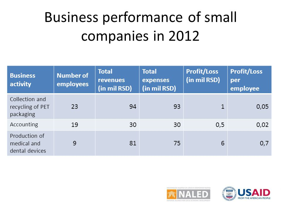 Business performance of small companies in 2012 Business activity Number of employees Total revenues (in mil RSD) Total expenses (in mil RSD) Profit/Loss (in mil RSD) Profit/Loss per employee Collection and recycling of PET packaging 23949310,05 Accounting 1930 0,50,02 Production of medical and dental devices 9817560,7