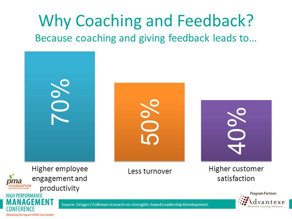 Source: Zenger / Folkman research on strengths-based Leadership Development.