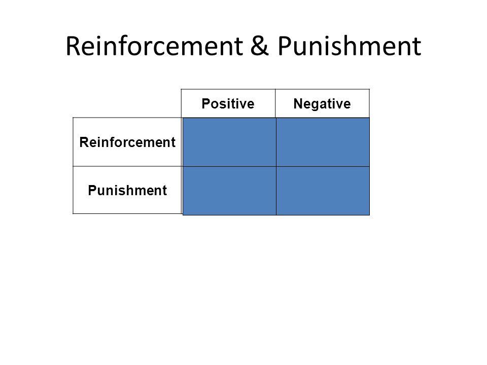 PositiveNegative ReinforcementAdd goodRemove bad PunishmentAdd badRemove good Reinforcement & Punishment