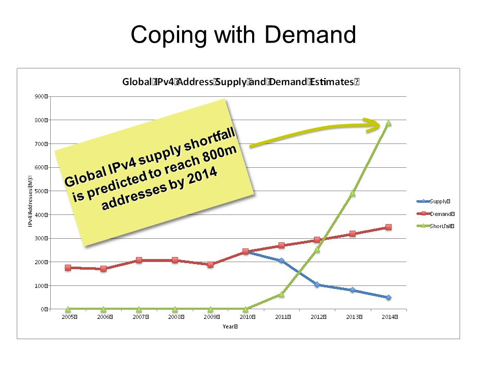 Coping with Demand Global IPv4 supply shortfall is predicted to reach 800m addresses by 2014