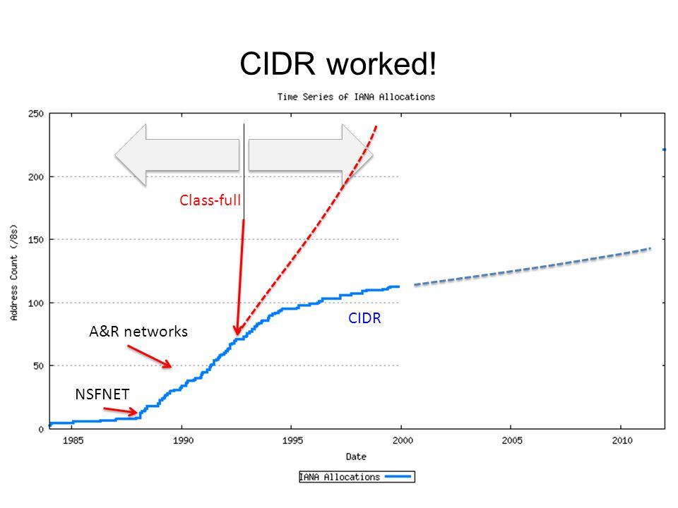 CIDR worked! NSFNET A&R networks CIDR Class-full