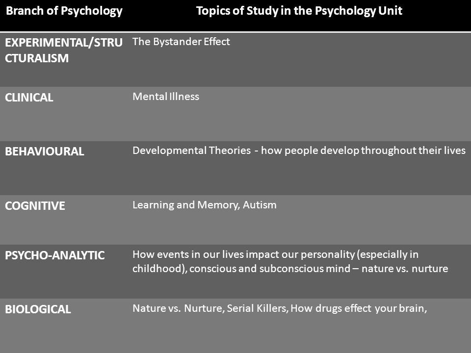 Branch of PsychologyTopics of Study in the Psychology Unit EXPERIMENTAL/STRU CTURALISM The Bystander Effect CLINICAL Mental Illness BEHAVIOURAL Developmental Theories - how people develop throughout their lives COGNITIVE Learning and Memory, Autism PSYCHO-ANALYTIC How events in our lives impact our personality (especially in childhood), conscious and subconscious mind – nature vs.