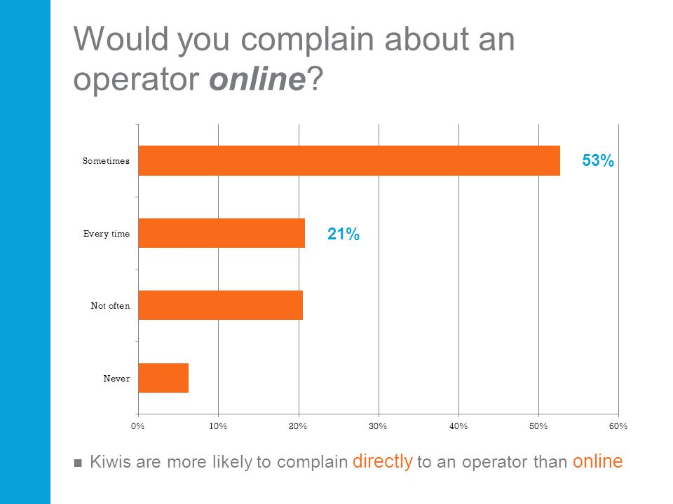 Would you complain about an operator online? Kiwis are more likely to complain directly to an operator than online 53%