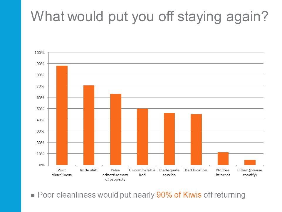 What would put you off staying again? Poor cleanliness would put nearly 90% of Kiwis off returning