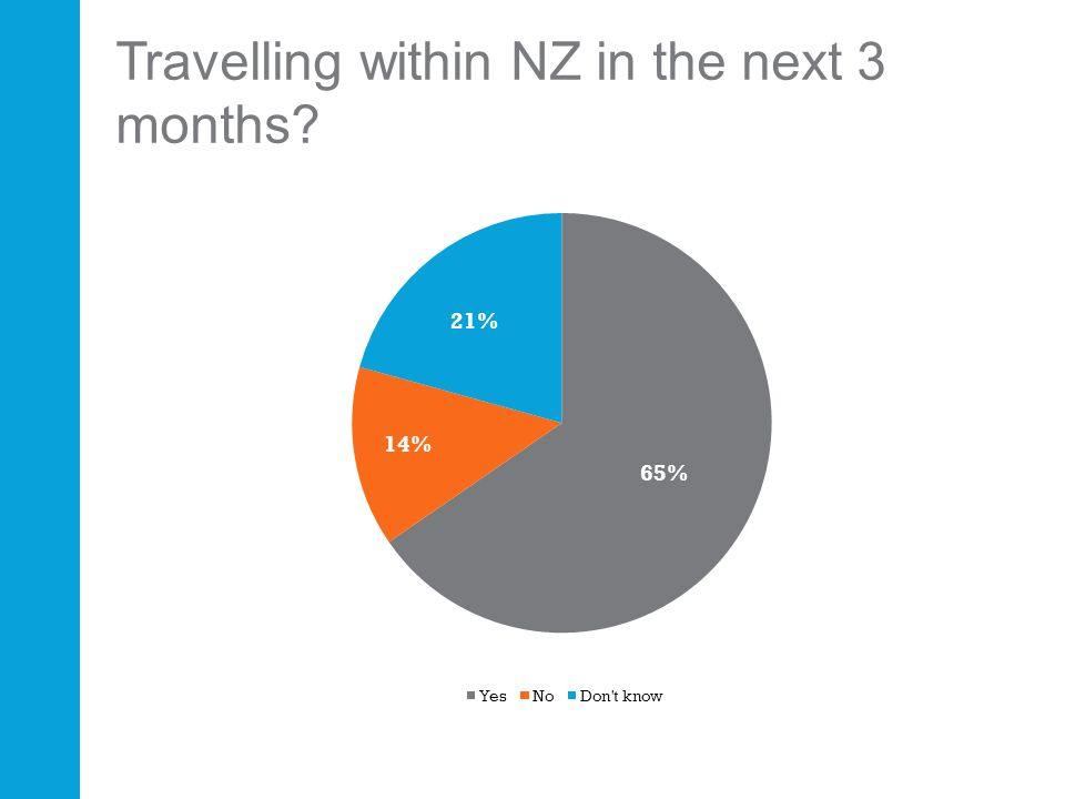 Travelling within NZ in the next 3 months?
