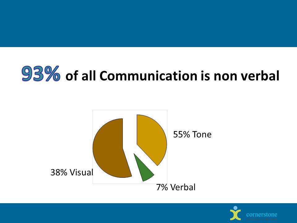 38% Visual 55% Tone 7% Verbal