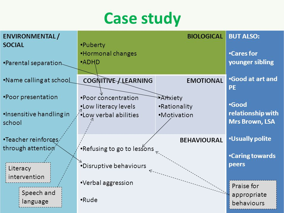 Case study ENVIRONMENTAL / SOCIAL Parental separation Name calling at school Poor presentation Insensitive handling in school Teacher reinforces through attention Domestic violence BIOLOGICAL Puberty Hormonal changes ADHD BUT ALSO: Cares for younger sibling Good at art and PE Good relationship with Mrs Brown, LSA Usually polite Caring towards peers COGNITIVE / LEARNING Poor concentration Low literacy levels Low verbal abilities EMOTIONAL Anxiety Rationality Motivation BEHAVIOURAL Refusing to go to lessons Disruptive behaviours Verbal aggression Rude Literacy intervention Speech and language Praise for appropriate behaviours
