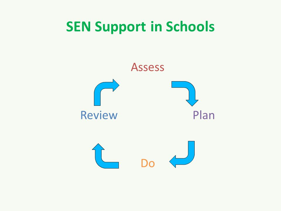 SEN Support in Schools Assess ReviewPlan Do