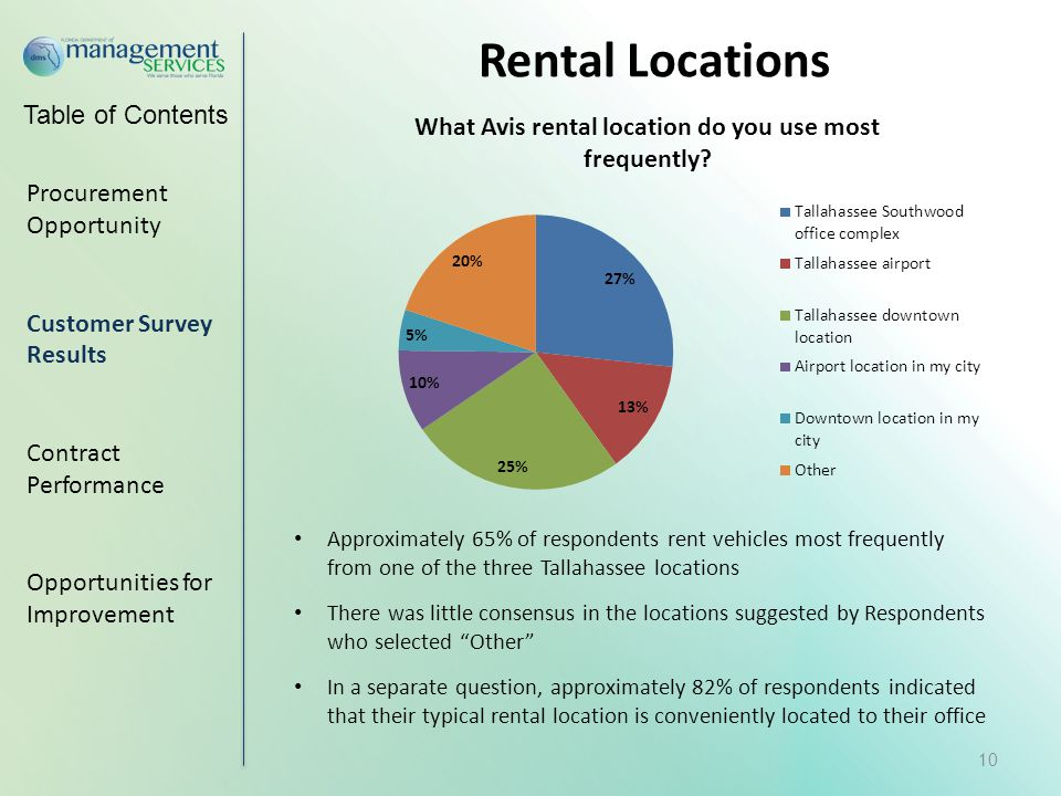 Table of Contents Procurement Opportunity Customer Survey Results Contract Performance Opportunities for Improvement 10 Approximately 65% of respondents rent vehicles most frequently from one of the three Tallahassee locations There was little consensus in the locations suggested by Respondents who selected Other In a separate question, approximately 82% of respondents indicated that their typical rental location is conveniently located to their office Rental Locations
