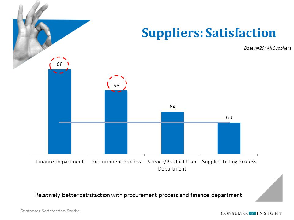 Customer Satisfaction Study Suppliers: Satisfaction Relatively better satisfaction with procurement process and finance department Base n=29; All Supp