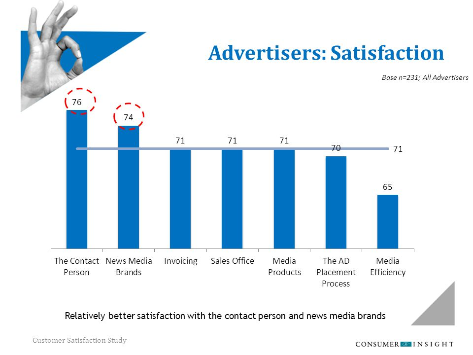 Customer Satisfaction Study Advertisers: Satisfaction Relatively better satisfaction with the contact person and news media brands Base n=231; All Adv