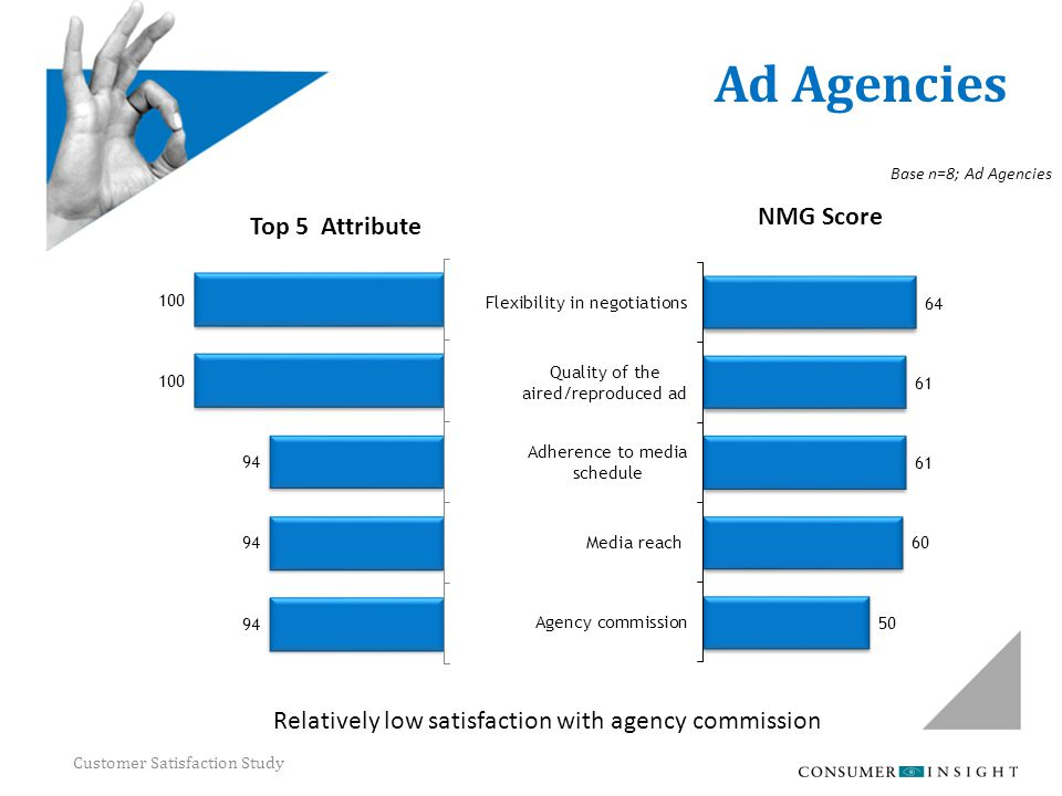 Customer Satisfaction Study Ad Agencies Top 5 Attribute NMG Score Base n=8; Ad Agencies Relatively low satisfaction with agency commission