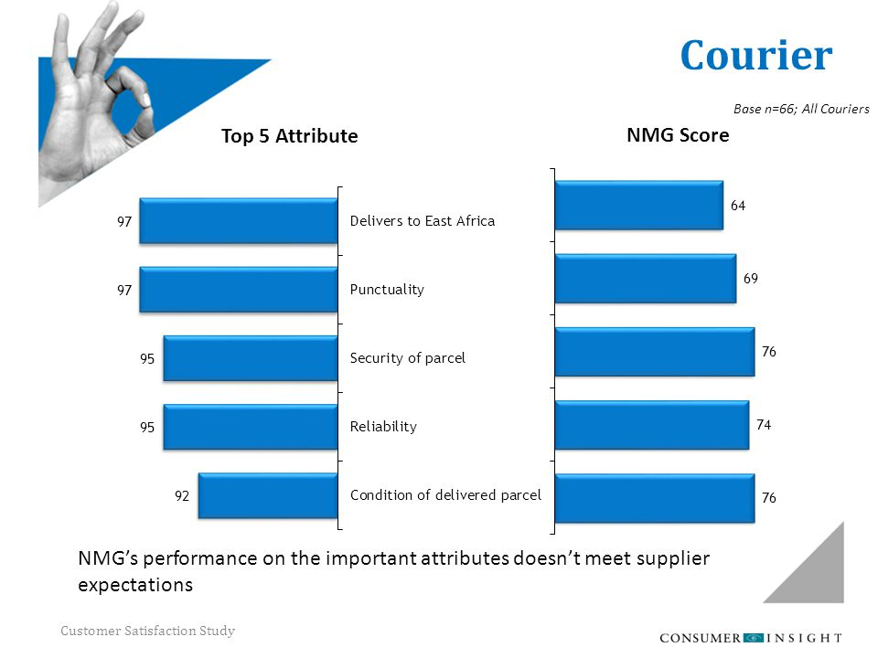 Customer Satisfaction Study Courier Top 5 Attribute NMG Score Base n=66; All Couriers NMG's performance on the important attributes doesn't meet suppl