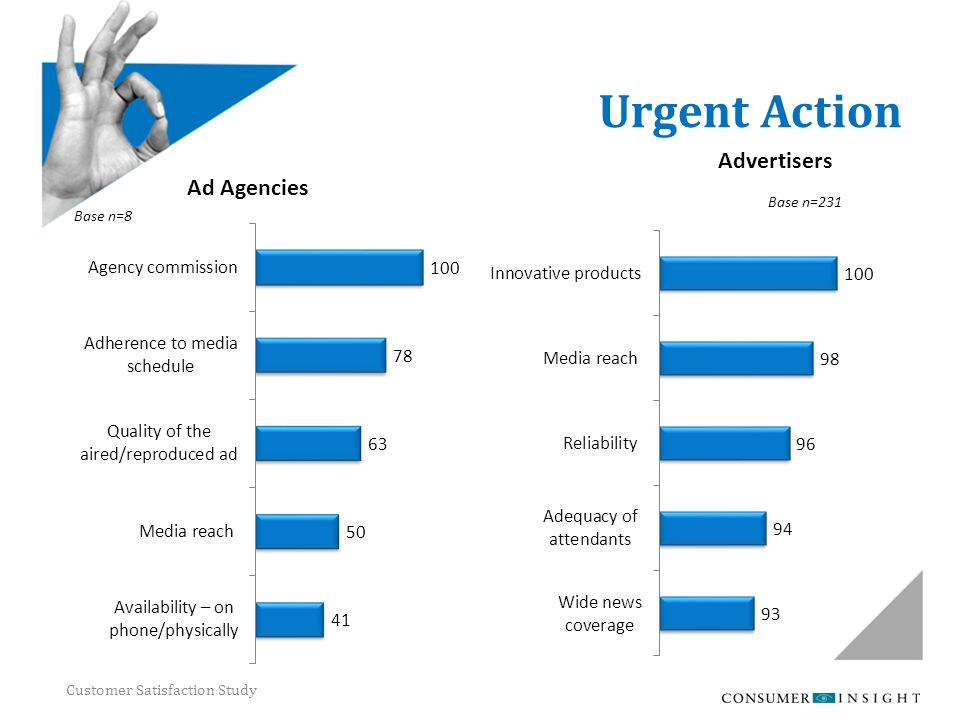 Customer Satisfaction Study Urgent Action Base n=8 Base n=231 Ad Agencies Advertisers
