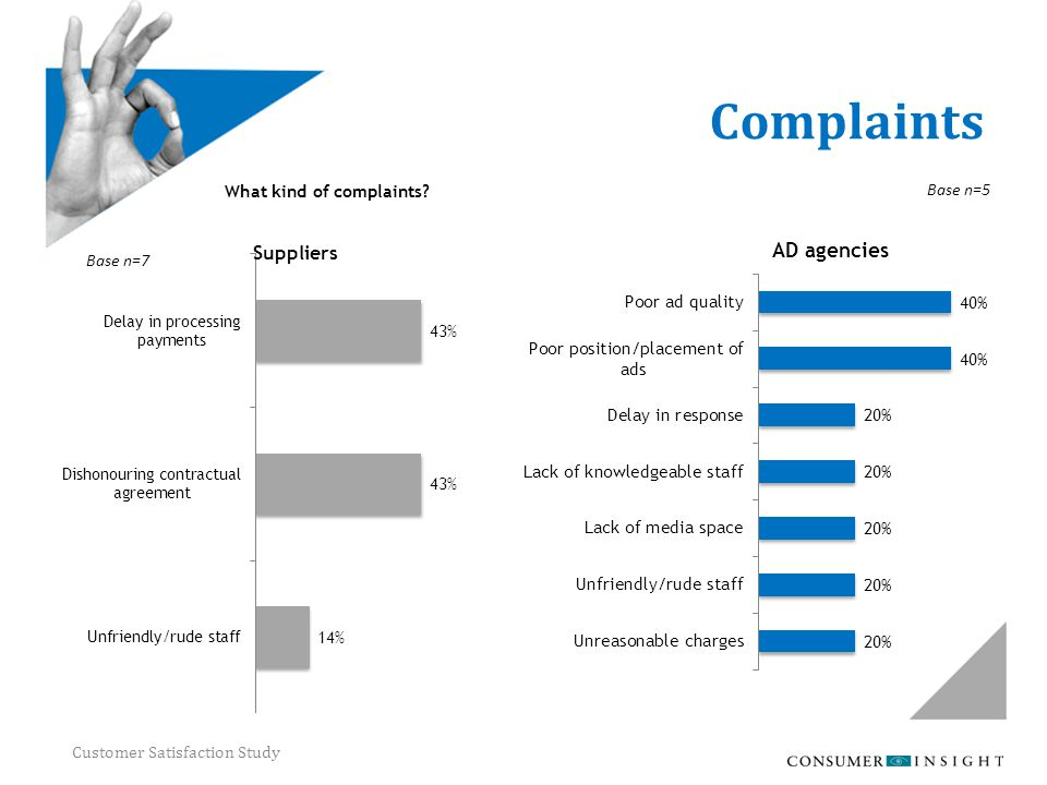 Customer Satisfaction Study Complaints What kind of complaints? Base n=5 Base n=7