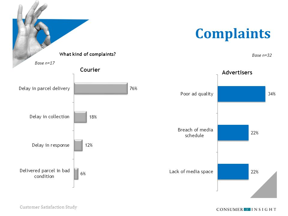 Customer Satisfaction Study Complaints What kind of complaints? Base n=17 Base n=32